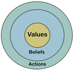 what are core values