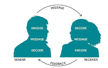 communicatoin theory Interpersonal communication theory identifies various passive, active and interactive strategies that people use to learn about and approach others a passive strategy is to observe someone from a distance before deciding whether to approach him, whereas asking other people for information about someone is an active strategy.